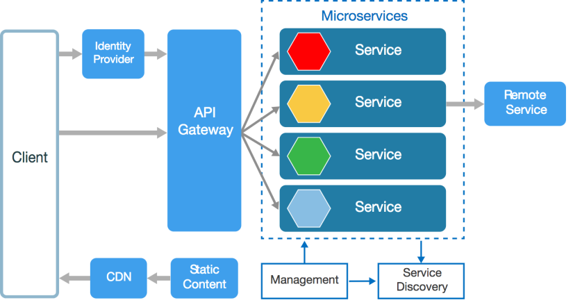 Microservices-architeture